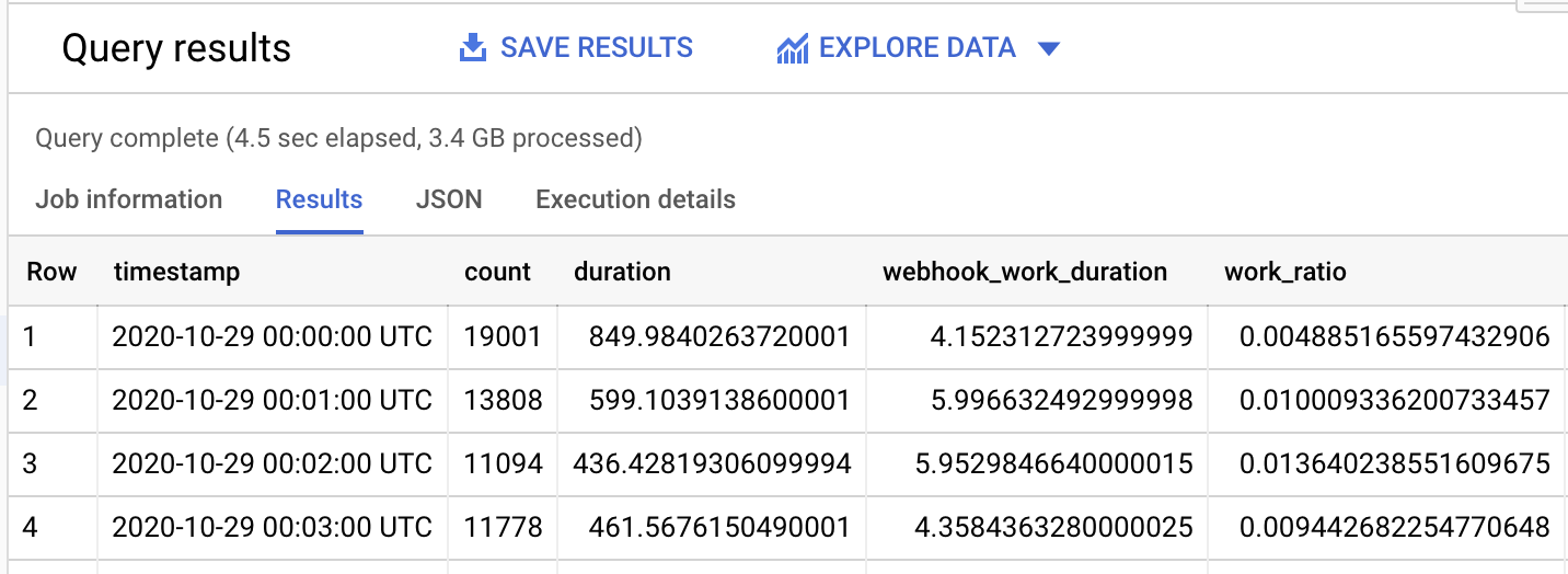 BigQuery SQL runner query results