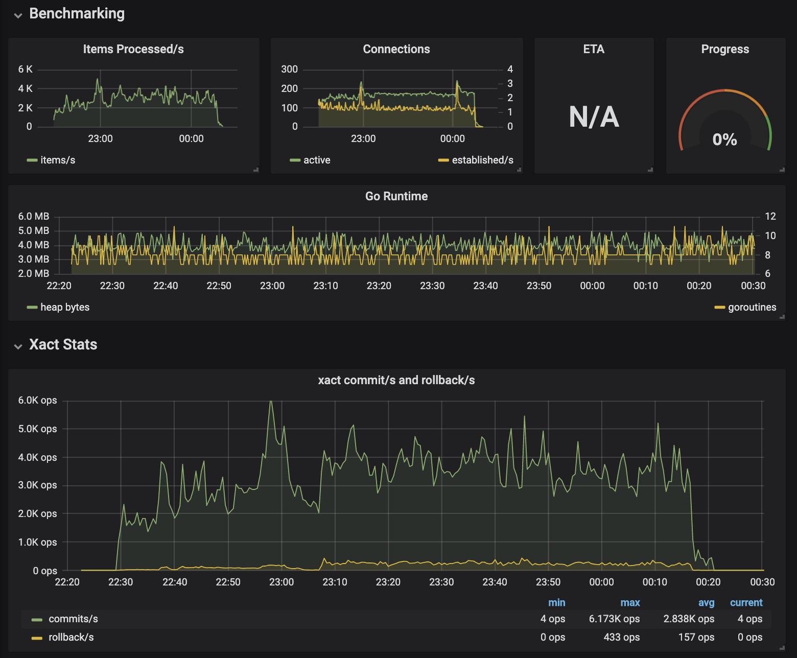 Building a PostgreSQL load tester   Lawrence Jones